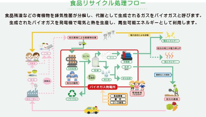 食品リサイクル処理フロー